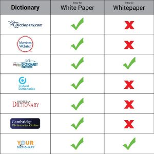 Dictionary listings favour 'White Paper' over 'Whitepaper'